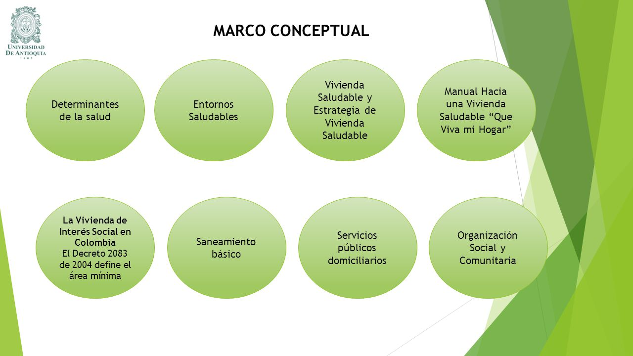MARCO CONCEPTUAL Determinantes de la salud Entornos Saludables Vivienda Saludable y Estrategia de Vivienda Saludable Manual Hacia una Vivienda Saludab