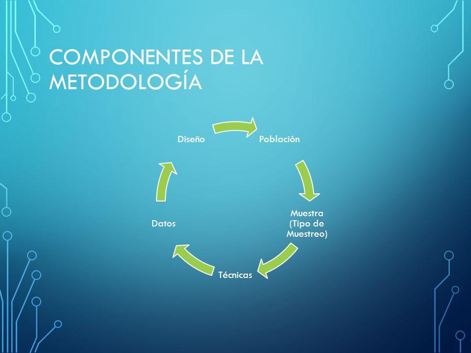 COMPONENTES DE LA METODOLOGÍA Población Muestra (Tipo de Muestreo) Técnicas Datos Diseño