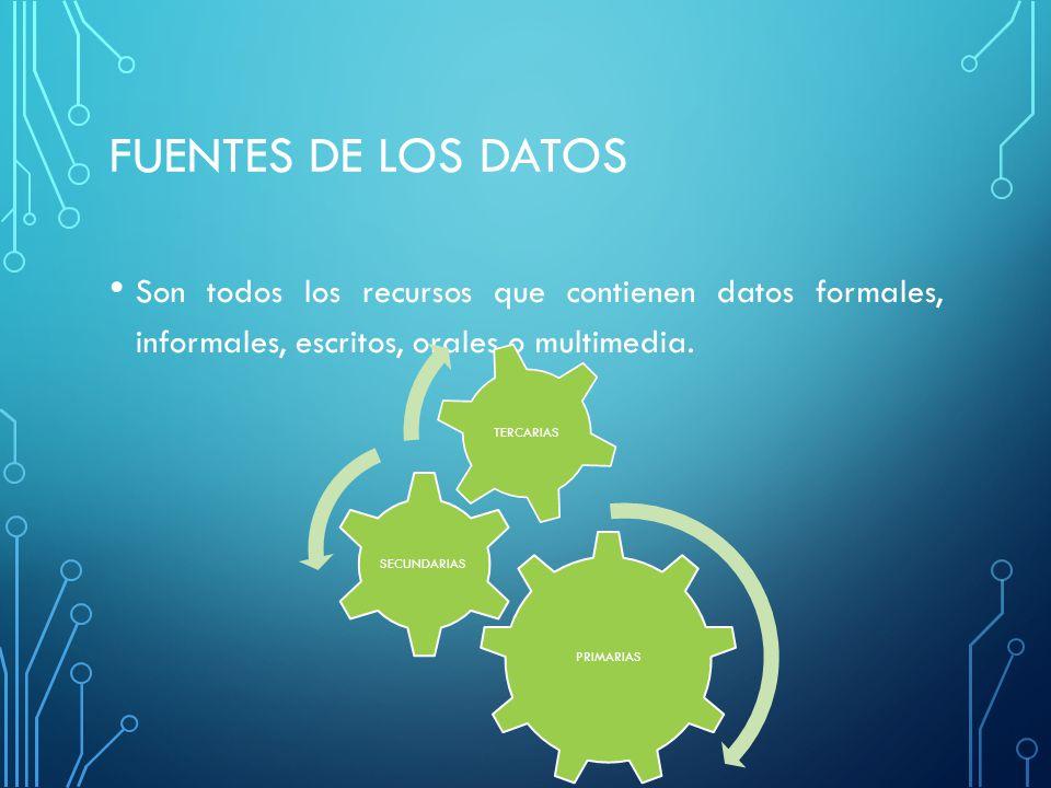 FUENTES DE LOS DATOS Son todos los recursos que contienen datos formales, informales, escritos, orales o multimedia. PRIMARIAS SECUNDARIAS TERCARIAS