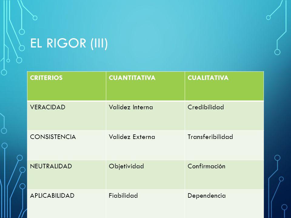 EL RIGOR (III) CRITERIOSCUANTITATIVACUALITATIVA VERACIDADValidez InternaCredibilidad CONSISTENCIAValidez ExternaTransferibilidad NEUTRALIDADObjetividadConfirmación APLICABILIDADFiabilidadDependencia