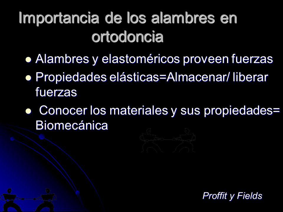 Importancia de los alambres en ortodoncia Alambres y elastoméricos proveen fuerzas Alambres y elastoméricos proveen fuerzas Propiedades elásticas=Almacenar/ liberar fuerzas Propiedades elásticas=Almacenar/ liberar fuerzas Conocer los materiales y sus propiedades= Biomecánica Conocer los materiales y sus propiedades= Biomecánica Proffit y Fields