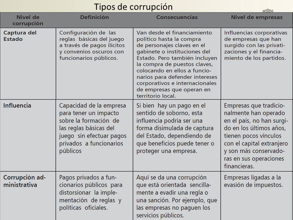 Tipos de corrupción
