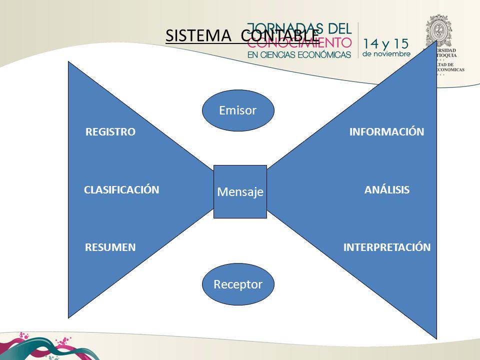 REGISTRO CLASIFICACIÓN RESUMEN INFORMACIÓN ANÁLISIS INTERPRETACIÓN SISTEMA CONTABLE Emisor Mensaje Receptor