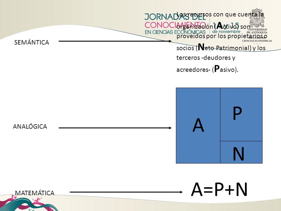 SEMÁNTICA ANALÓGICA MATEMÁTICA A=P+N A P N Los recursos con que cuenta la organización ( A ctivo) son proveídos por los propietarios o socios ( N eto