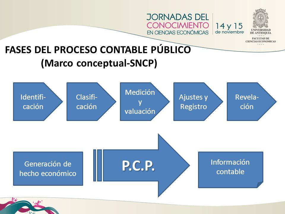 Generación de hecho económico Información contable FASES DEL PROCESO CONTABLE PÚBLICO (Marco conceptual-SNCP) Identifi- cación Clasifi- cación Medició