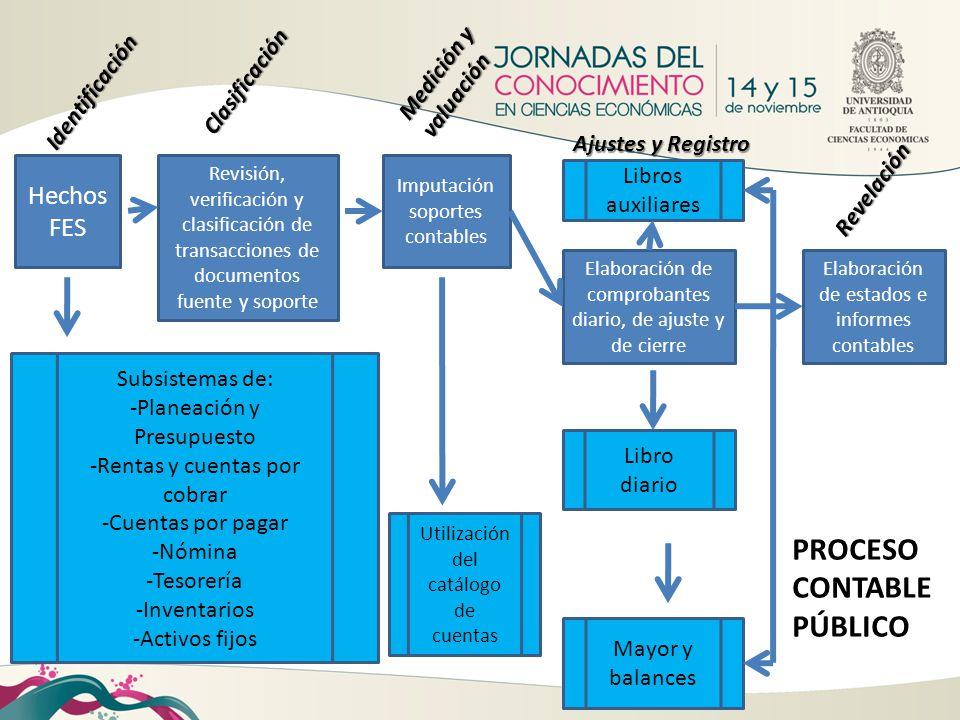 Hechos FES Subsistemas de: -Planeación y Presupuesto -Rentas y cuentas por cobrar -Cuentas por pagar -Nómina -Tesorería -Inventarios -Activos fijos PR