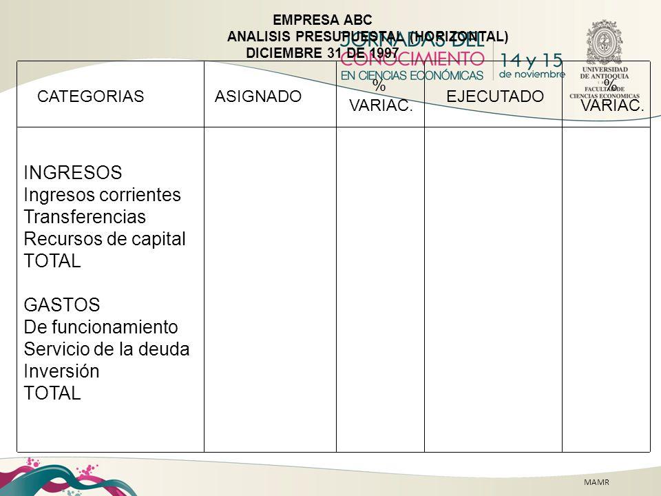 MAMR EMPRESA ABC ANALISIS PRESUPUESTAL (HORIZONTAL) DICIEMBRE 31 DE 1997 ASIGNADO CATEGORIAS INGRESOS Ingresos corrientes Transferencias Recursos de c