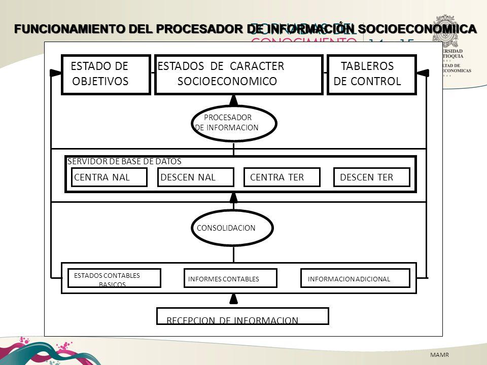 MAMR FUNCIONAMIENTO DEL PROCESADOR DE INFORMACIÓN SOCIOECONOMIICA RECEPCION DE INFORMACION ESTADOS CONTABLES BASICOS INFORMES CONTABLESINFORMACION ADI