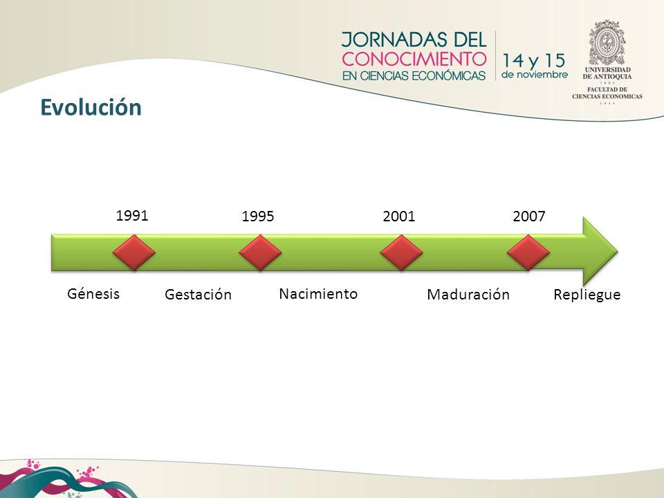 Evolución Repliegue 2007 Maduración 2001 Nacimiento 1995 Gestación 1991 Génesis