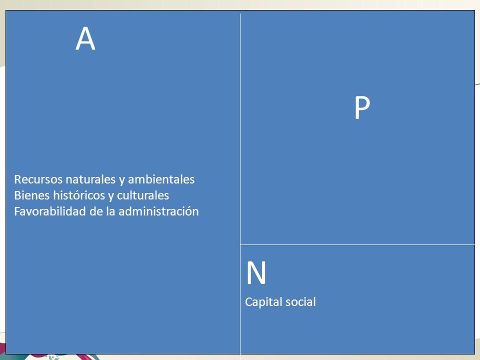 A P N Capital social Recursos naturales y ambientales Bienes históricos y culturales Favorabilidad de la administración
