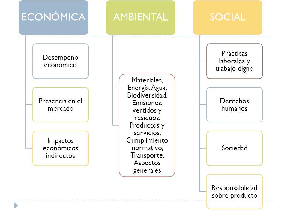 ECONÓMICA Desempeño económico Presencia en el mercado Impactos económicos indirectos AMBIENTAL Materiales, Energía, Agua, Biodiversidad, Emisiones, vertidos y residuos, Productos y servicios, Cumplimiento normativo, Transporte, Aspectos generales SOCIAL Prácticas laborales y trabajo digno Derechos humanos Sociedad Responsabilidad sobre producto