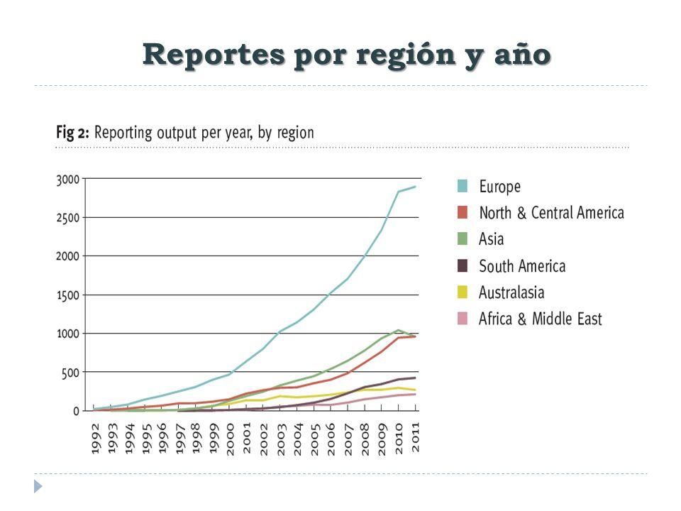 Reportes por región y año