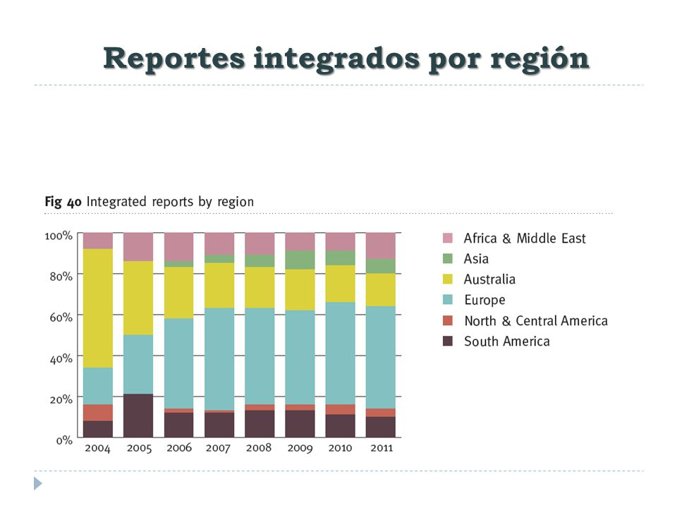 Reportes integrados por región