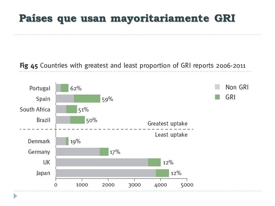 Países que usan mayoritariamente GRI