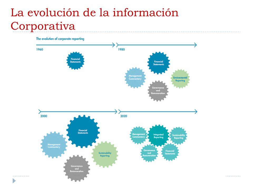 La evolución de la información Corporativa 47