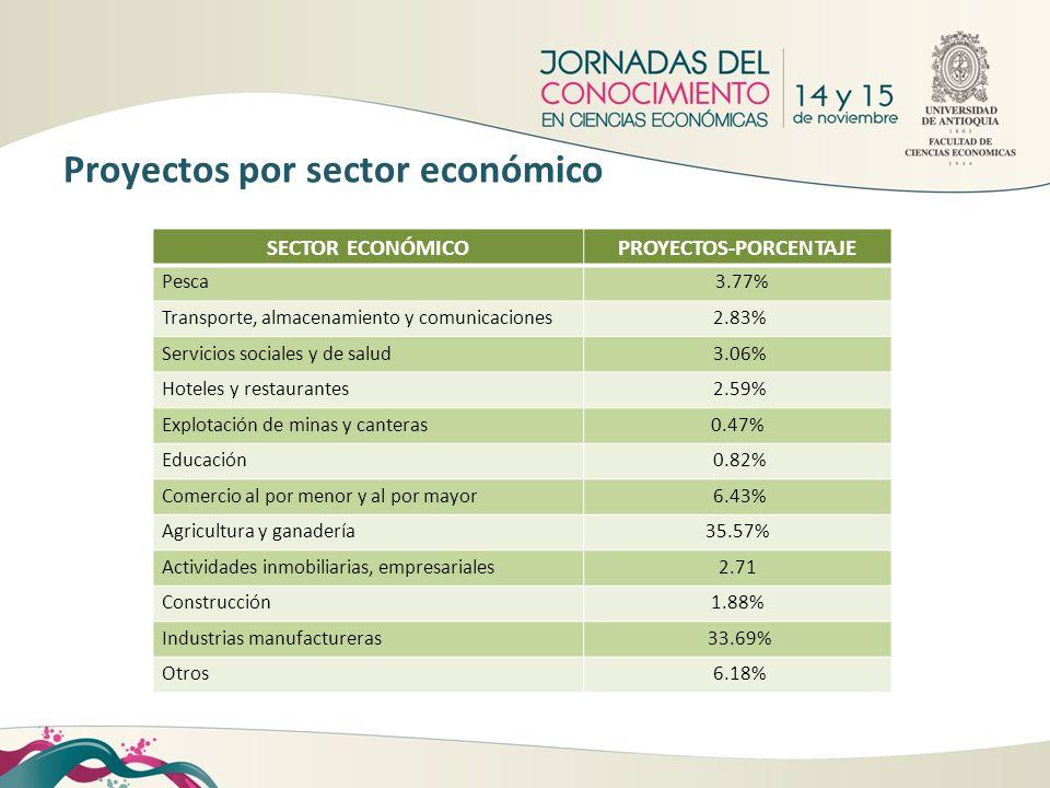 SECTOR ECONÓMICOPROYECTOS-PORCENTAJE Pesca 3.77% Transporte, almacenamiento y comunicaciones 2.83% Servicios sociales y de salud 3.06% Hoteles y resta