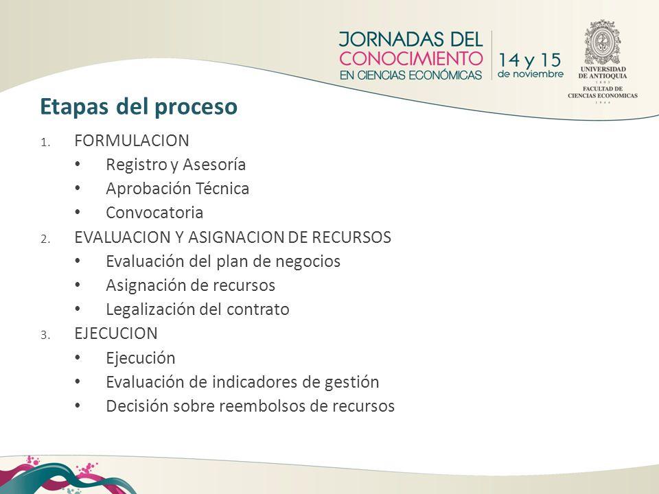 1. FORMULACION Registro y Asesoría Aprobación Técnica Convocatoria 2. EVALUACION Y ASIGNACION DE RECURSOS Evaluación del plan de negocios Asignación d