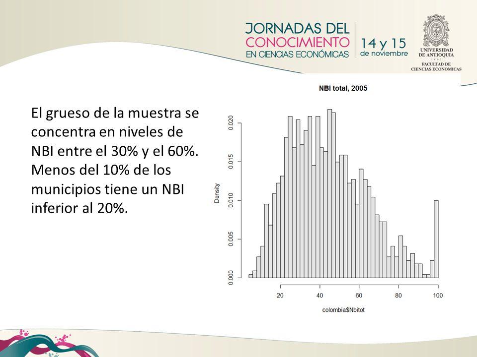 El grueso de la muestra se concentra en niveles de NBI entre el 30% y el 60%. Menos del 10% de los municipios tiene un NBI inferior al 20%.