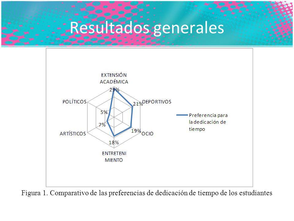 Resultados generales Figura 1.