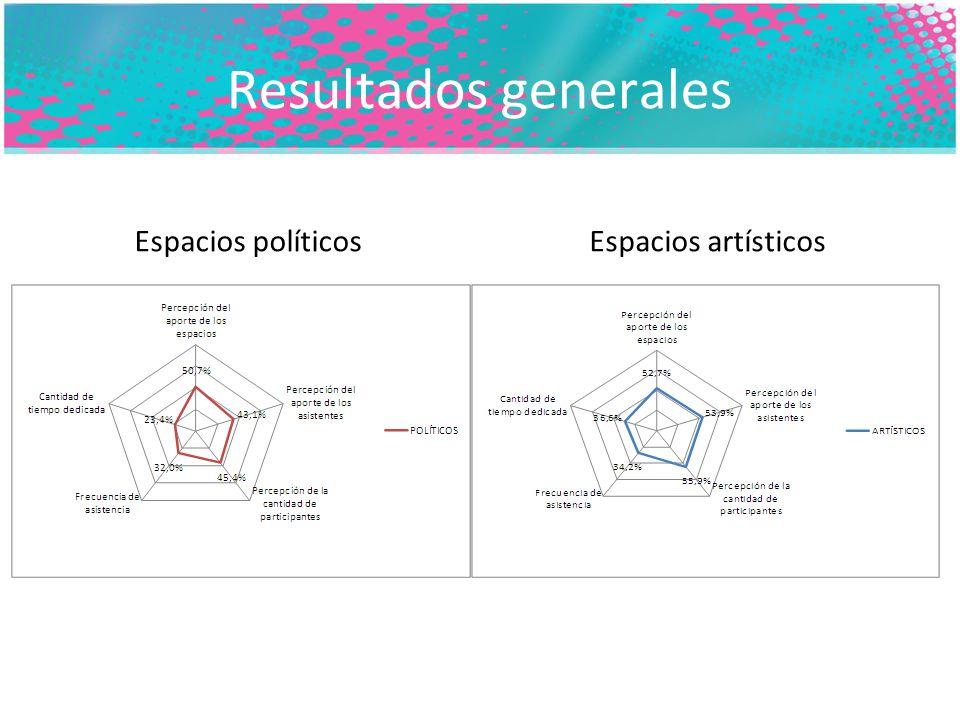 Resultados generales Espacios políticosEspacios artísticos
