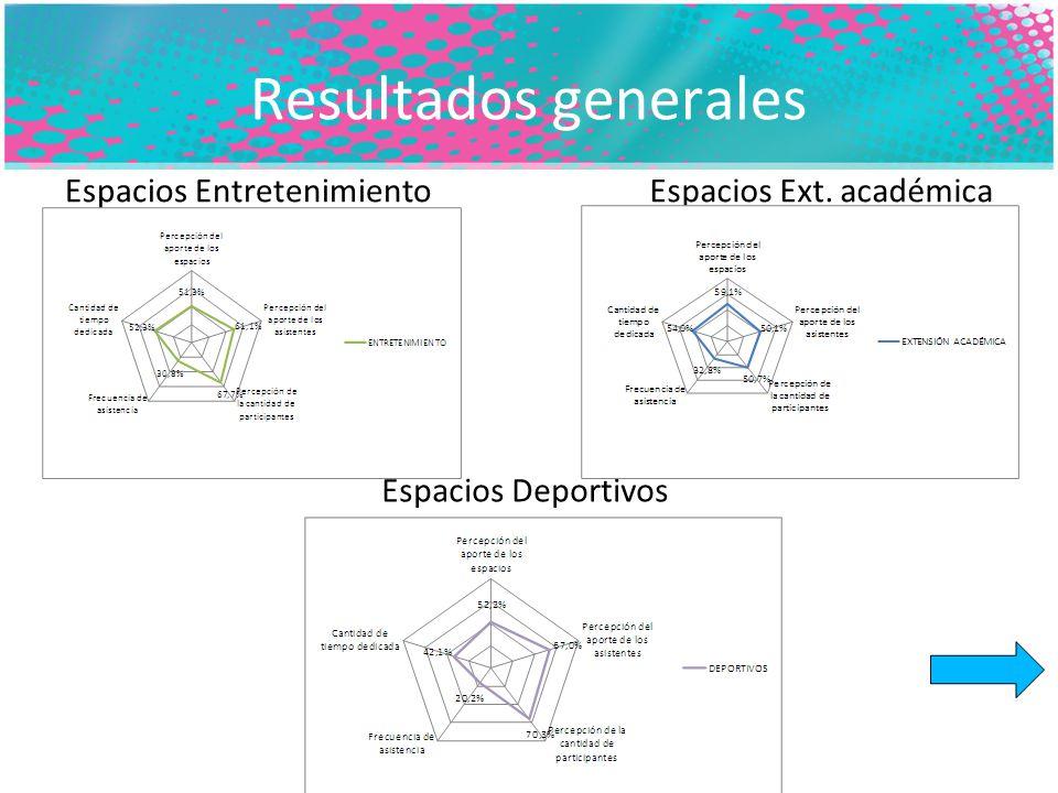 Resultados generales Espacios EntretenimientoEspacios Ext. académica Espacios Deportivos