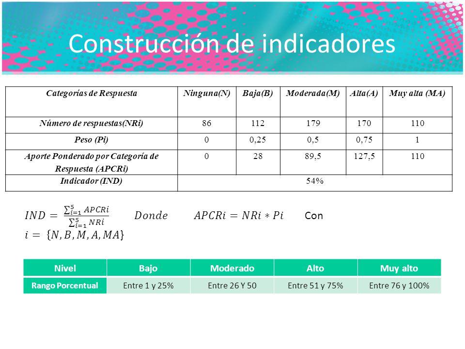 Construcción de indicadores Categorías de RespuestaNinguna(N)Baja(B)Moderada(M)Alta(A)Muy alta (MA) Número de respuestas(NRi)86112179170110 Peso (Pi)00,250,50,751 Aporte Ponderado por Categoría de Respuesta (APCRi) 02889,5127,5110 Indicador (IND)54% NivelBajoModeradoAltoMuy alto Rango PorcentualEntre 1 y 25%Entre 26 Y 50Entre 51 y 75%Entre 76 y 100%