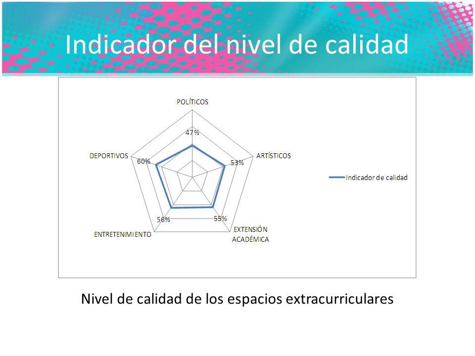 Indicador del nivel de calidad Nivel de calidad de los espacios extracurriculares