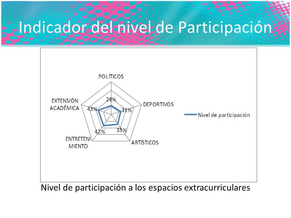 Indicador del nivel de Participación Nivel de participación a los espacios extracurriculares