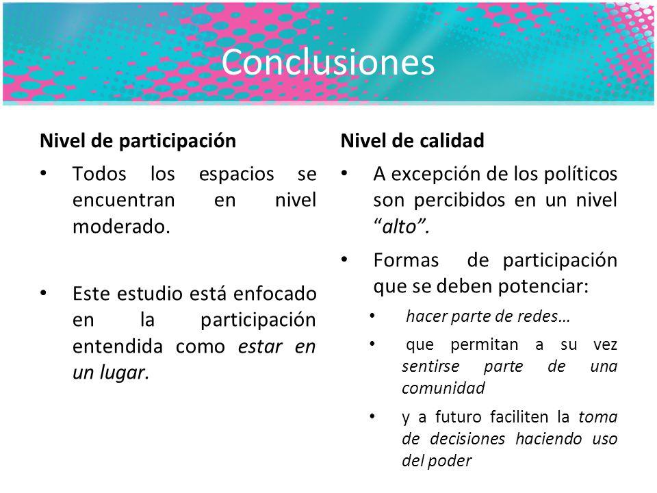 Conclusiones Nivel de participación Todos los espacios se encuentran en nivel moderado.