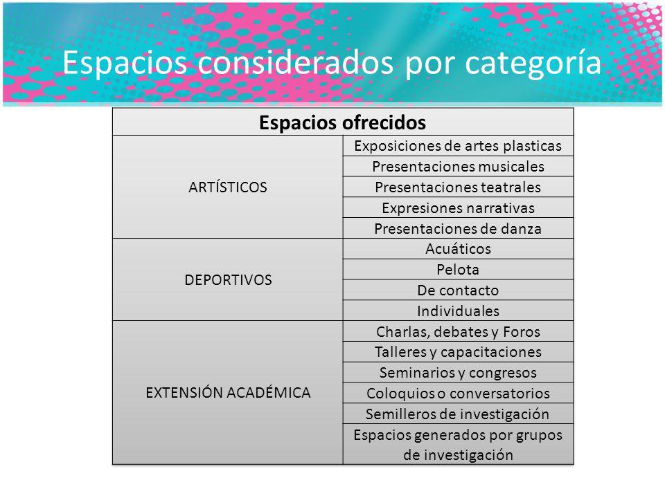 Espacios considerados por categoría