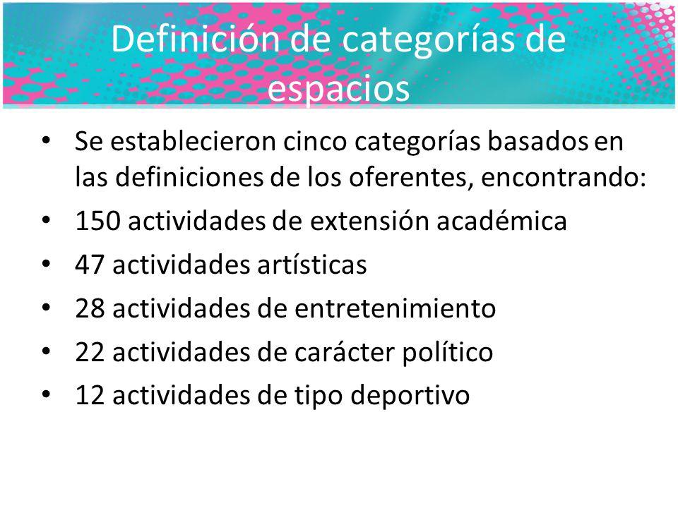 Definición de categorías de espacios Se establecieron cinco categorías basados en las definiciones de los oferentes, encontrando: 150 actividades de extensión académica 47 actividades artísticas 28 actividades de entretenimiento 22 actividades de carácter político 12 actividades de tipo deportivo