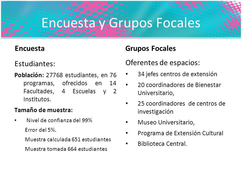 Encuesta y Grupos Focales Encuesta Estudiantes: Población: 27768 estudiantes, en 76 programas, ofrecidos en 14 Facultades, 4 Escuelas y 2 Institutos.