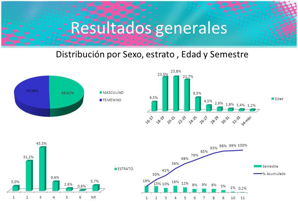 Resultados generales Distribución por Sexo, estrato, Edad y Semestre