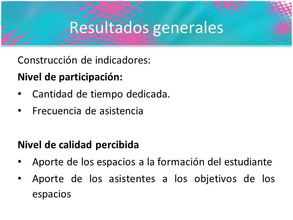 Resultados generales Construcción de indicadores: Nivel de participación: Cantidad de tiempo dedicada.