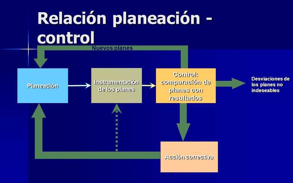 Relación planeación - control Planeación Instrumentación de los planes Acción correctiva Nuevos planes Desviaciones de los planes no indeseables Contr