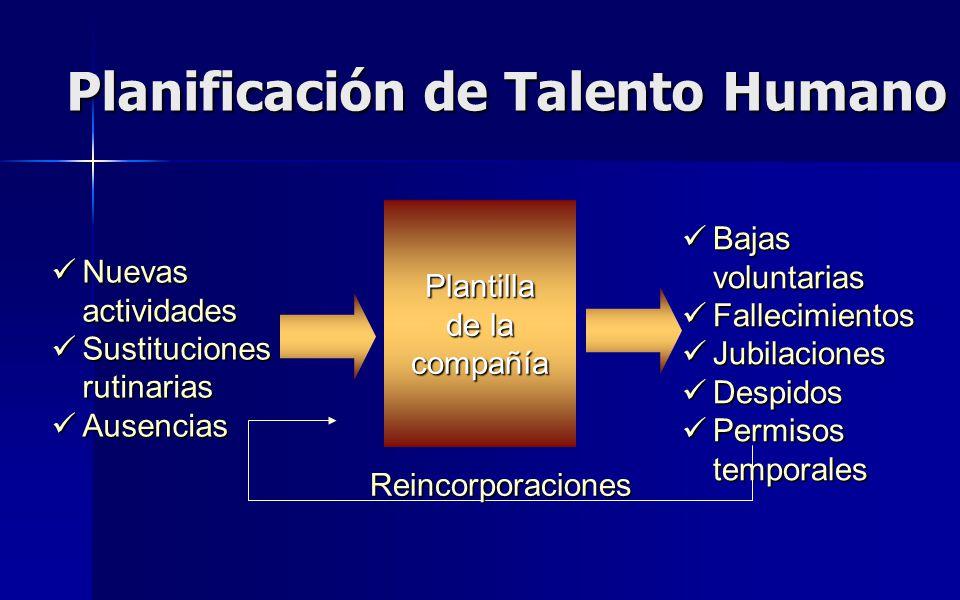 Planificación de Talento Humano Plantilla de la compañía Nuevas actividades Nuevas actividades Sustituciones rutinarias Sustituciones rutinarias Ausen