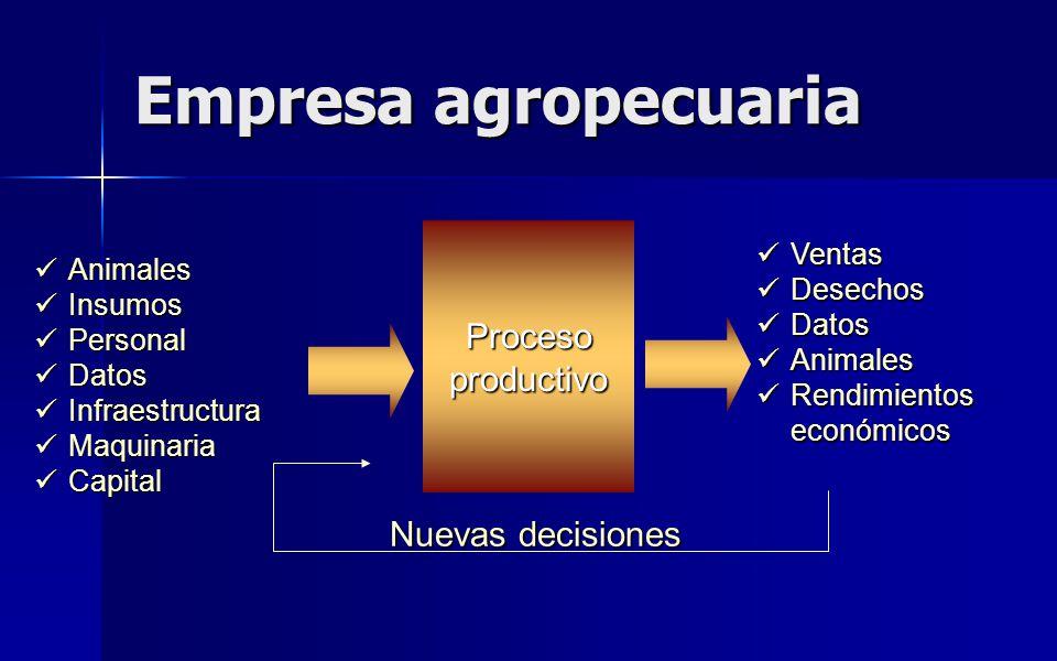 Empresa agropecuaria Procesoproductivo Animales Animales Insumos Insumos Personal Personal Datos Datos Infraestructura Infraestructura Maquinaria Maqu