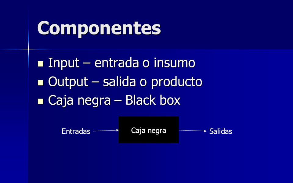 Componentes Input – entrada o insumo Input – entrada o insumo Output – salida o producto Output – salida o producto Caja negra – Black box Caja negra