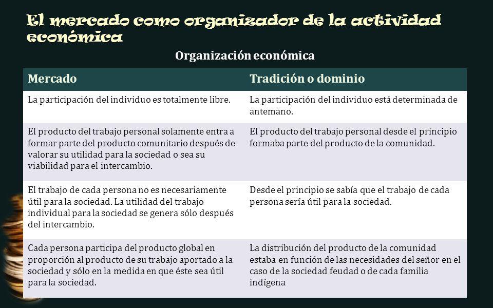 El mercado como organizador de la actividad económica Organización económica MercadoTradición o dominio La participación del individuo es totalmente libre.La participación del individuo está determinada de antemano.