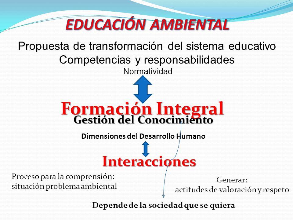 Dimensiones del Desarrollo Humano Proceso para la comprensión: situación problema ambiental Generar: actitudes de valoración y respeto Depende de la s