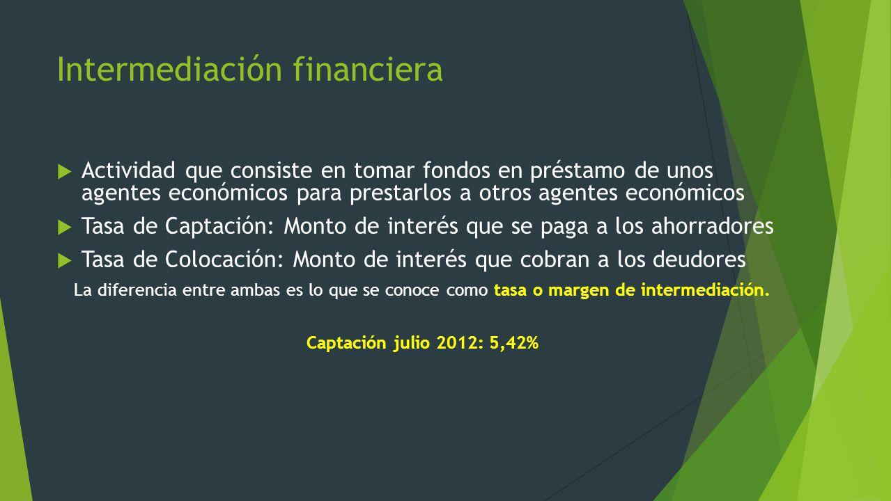Intermediación financiera Actividad que consiste en tomar fondos en préstamo de unos agentes económicos para prestarlos a otros agentes económicos Tas