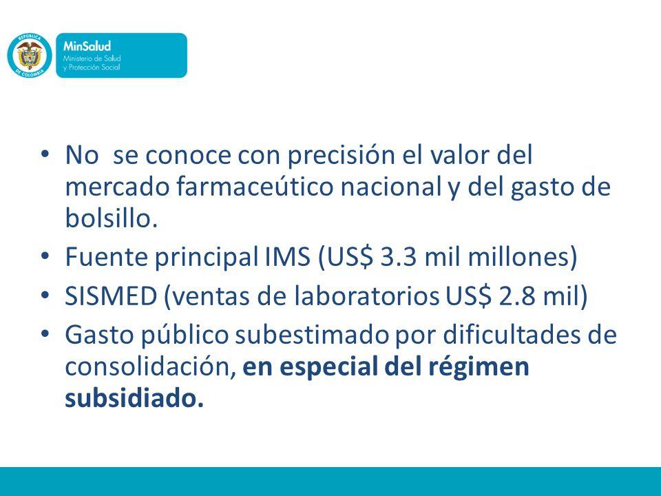 No se conoce con precisión el valor del mercado farmaceútico nacional y del gasto de bolsillo.