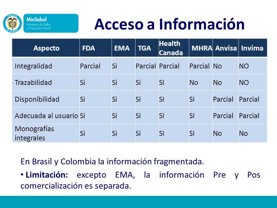 Acceso a Información En Brasil y Colombia la información fragmentada.