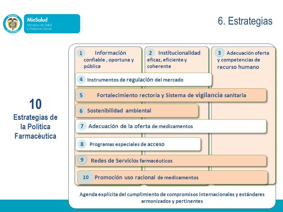 Agenda explícita del cumplimiento de compromisos internacionales y estándares armonizados y pertinentes Información confiable, oportuna y pública Institucionalidad eficaz, eficiente y coherente Adecuación oferta y competencias de recurso humano 1 2 3 10 Estrategias de la Política Farmacéutica Instrumentos de regulación del mercado Fortalecimiento rectoría y Sistema de vigilancia sanitaria Sostenibilidad ambiental Adecuación de la oferta de medicamentos Programas especiales de acceso 4 5 6 7 8 Redes de Servicio s farmacéuticos Promoción uso racional de medicamentos 9 10 6.
