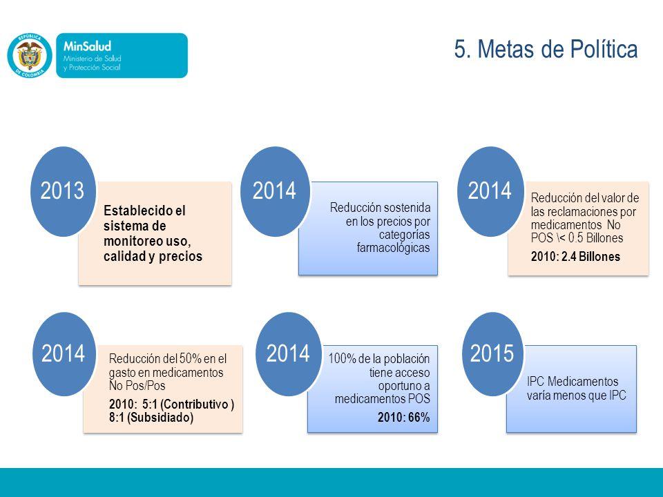 5. Metas de Política Establecido el sistema de monitoreo uso, calidad y precios 2013 Reducción sostenida en los precios por categorías farmacológicas