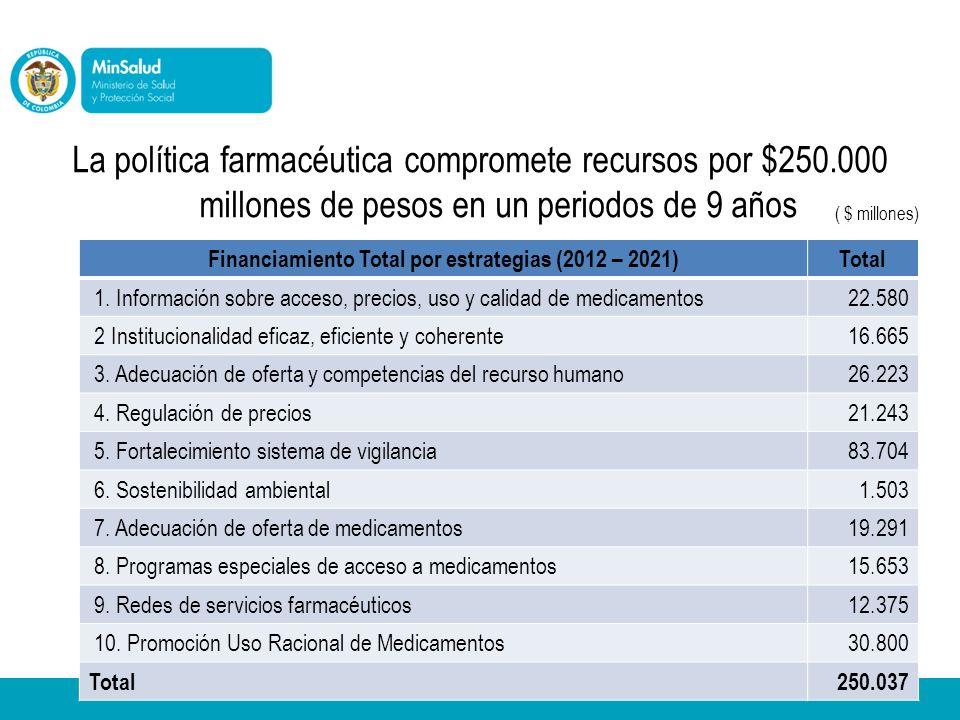 La política farmacéutica compromete recursos por $250.000 millones de pesos en un periodos de 9 años Financiamiento Total por estrategias (2012 – 2021)Total 1.