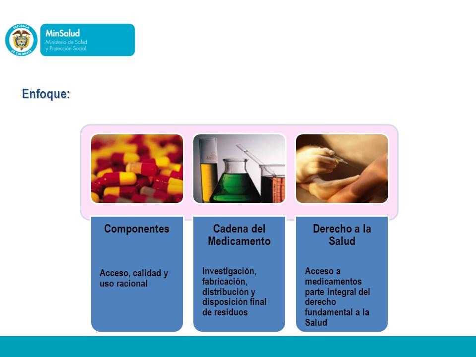 2. Marco Conceptual Componentes Acceso, calidad y uso racional Cadena del Medicamento Investigación, fabricación, distribución y disposición final de