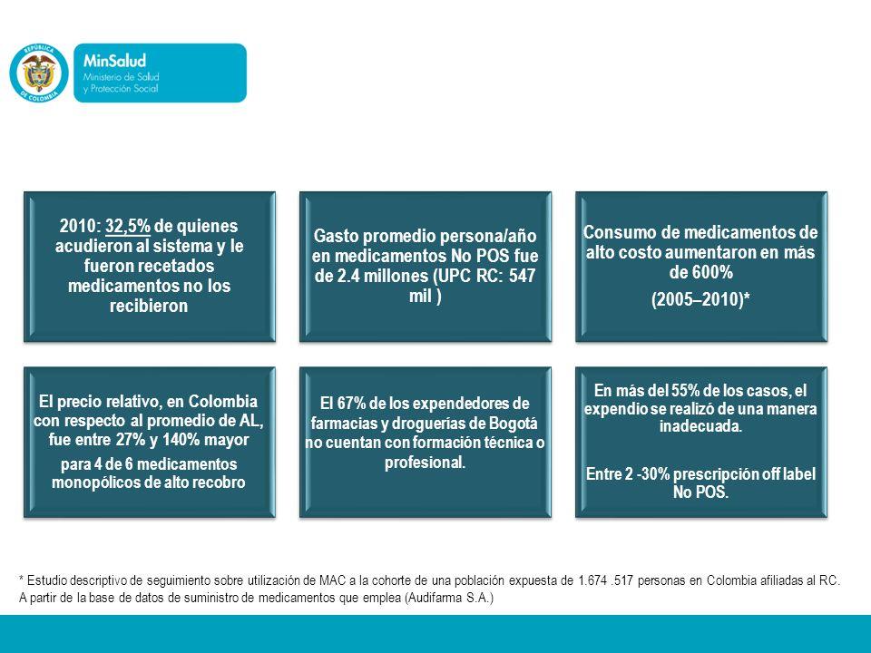3. Diagnóstico 2010: 32,5% de quienes acudieron al sistema y le fueron recetados medicamentos no los recibieron Gasto promedio persona/año en medicame