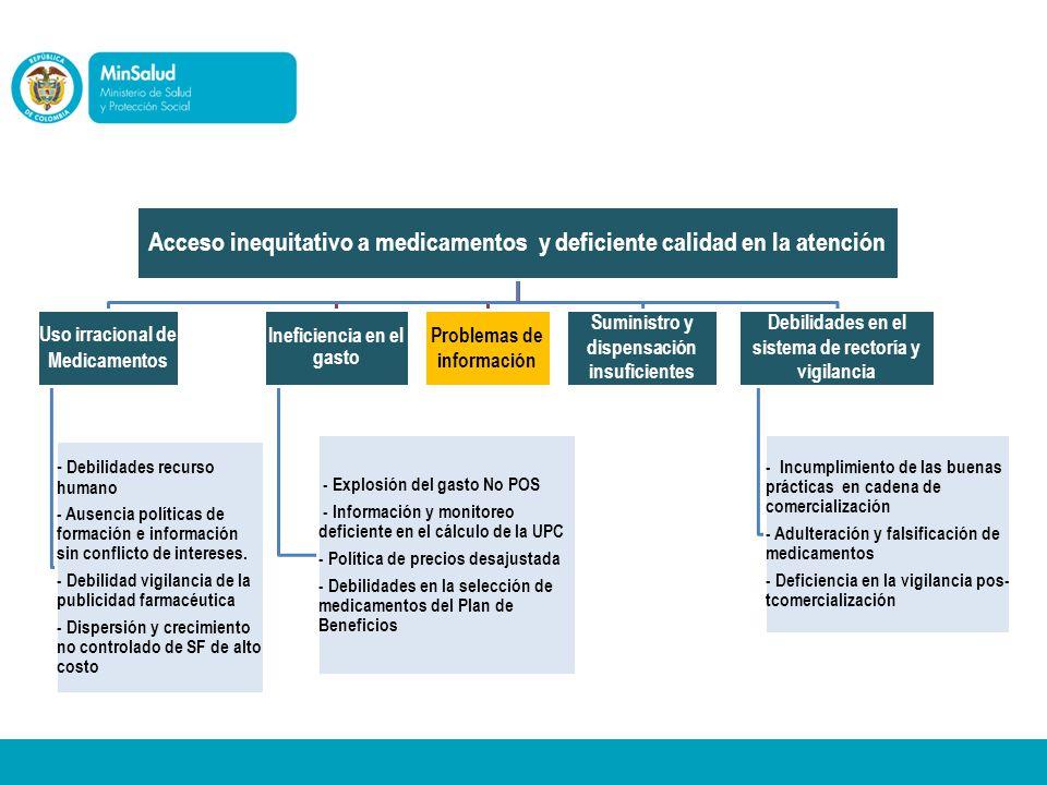 Acceso inequitativo a medicamentos y deficiente calidad en la atención Uso irracional de Medicamentos - Debilidades recurso humano - Ausencia políticas de formación e información sin conflicto de intereses.