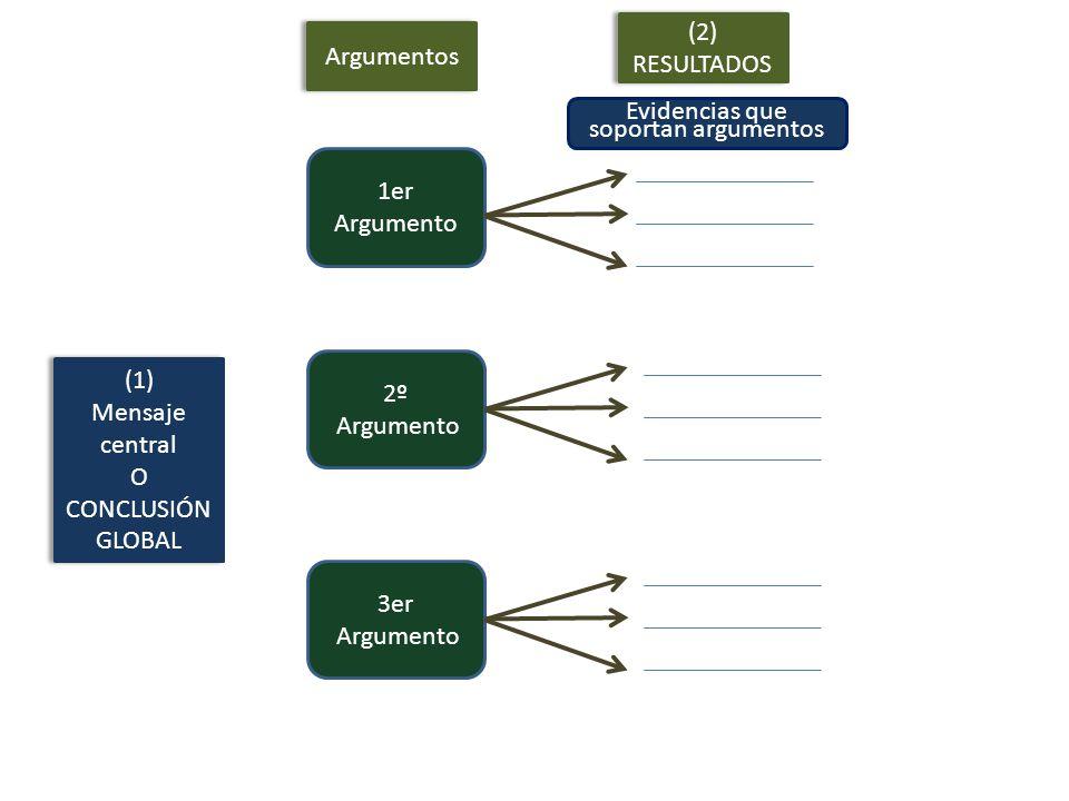 (1) Mensaje central O CONCLUSIÓN GLOBAL (1) Mensaje central O CONCLUSIÓN GLOBAL Argumentos 1er Argumento 2º Argumento 3er Argumento (2) RESULTADOS (2) RESULTADOS Evidencias que soportan argumentos